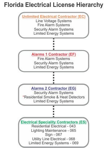 Power Learning Systems